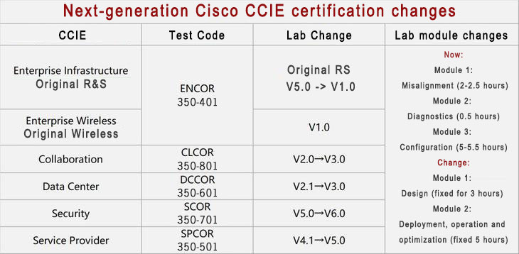 cisco cisco ccie certification 2020