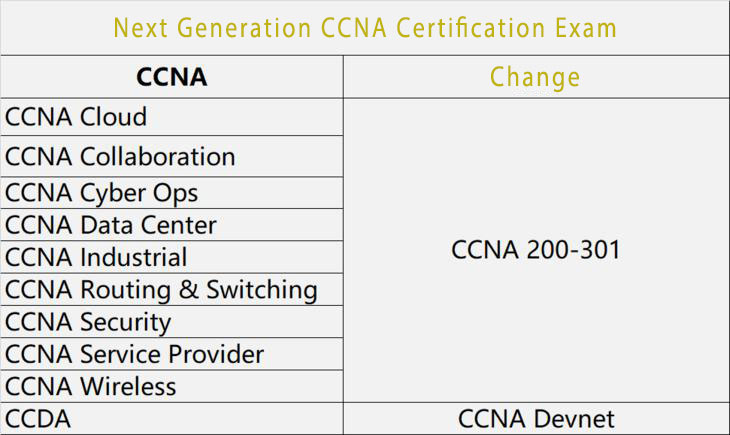 ccna change