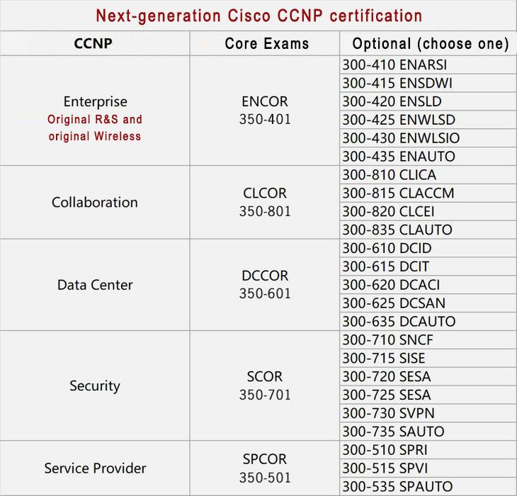 cisco ccnp certification 2020