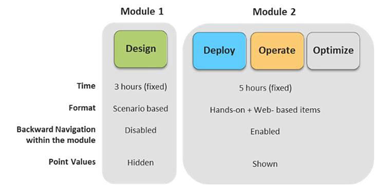 module change